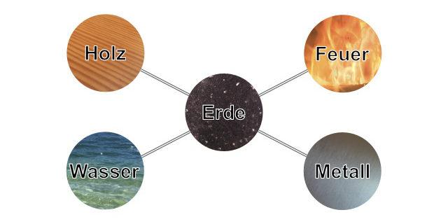 Die Anordnung der 5 Elemente nach dem Andreaskreuz