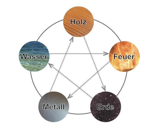 Die Lehre Von Den 5 Elementen Wuxing Fünf Wandlungsphasen