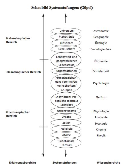 Abb3_Das Modell der Salutogenese