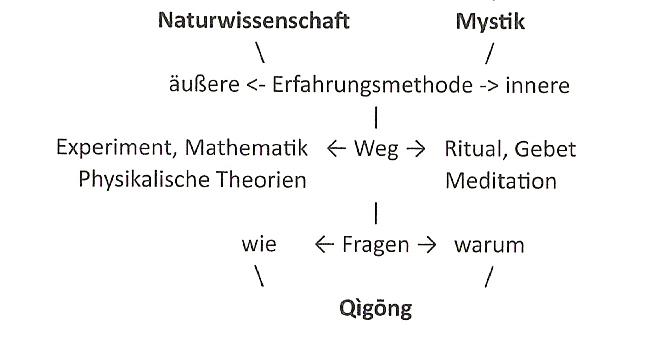 Komplementare_Erkenntniswege