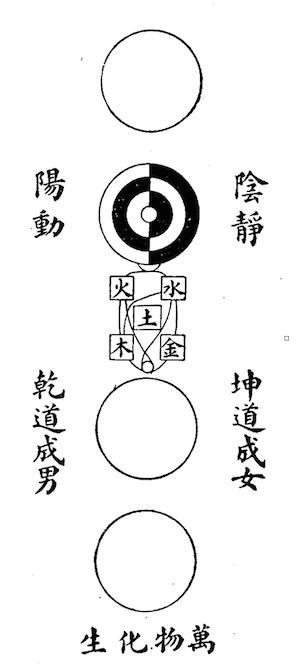 taiji-diagramm-taiji-tu-von-zhou-dunyi