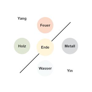 Yin-Yang-5Elemente