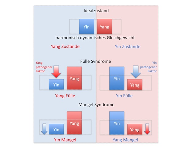 Ungleich-Gewichte Yin & Yang