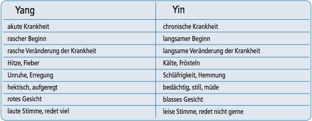 Yin_und_Yang_Klinische_Erscheinungpathologische_Manifestation