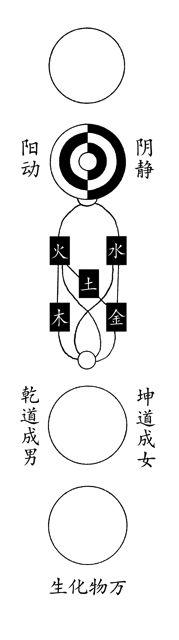 Zhou Dunyi, der erste Denker des Neokonfuzianismus