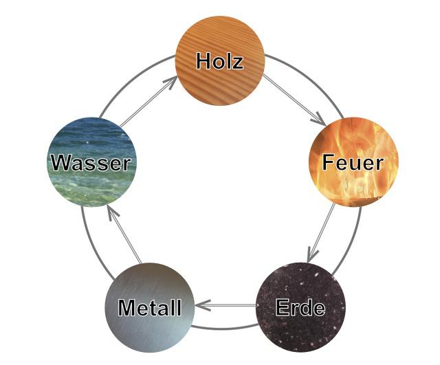 Zyklus der Erzeugung